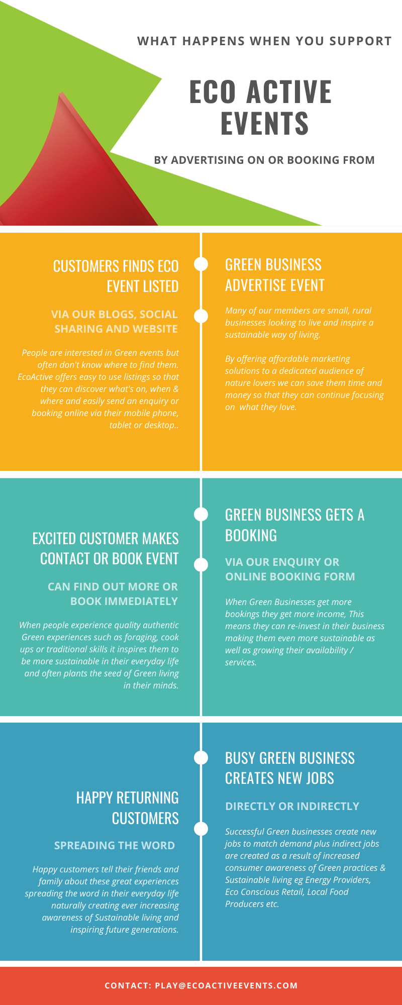 infographic on what happens when you support Eco Active Events